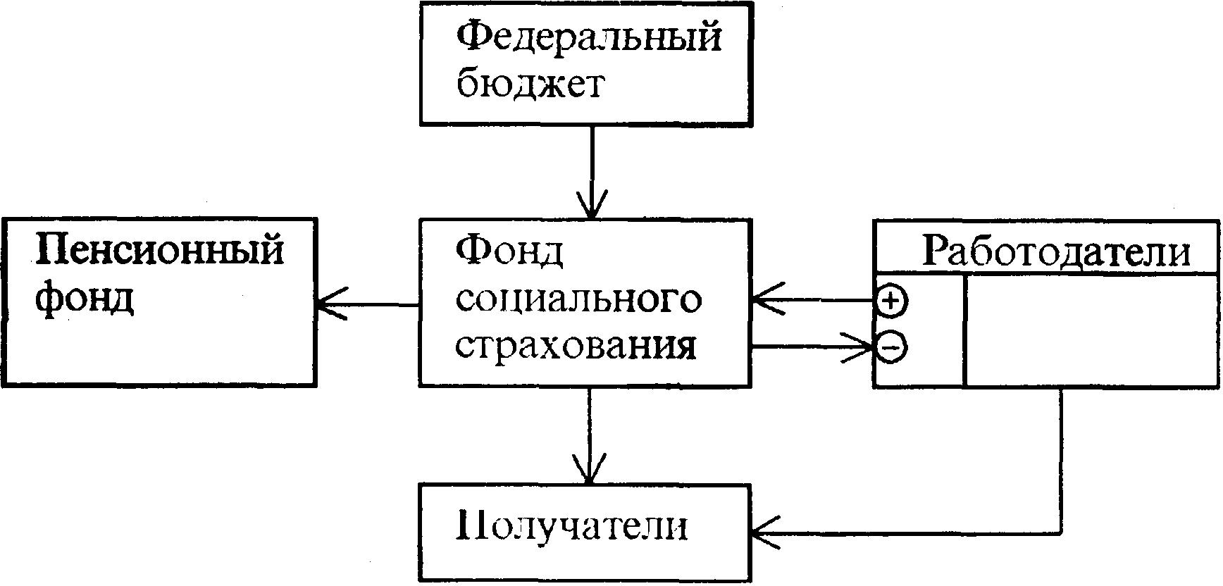 Финансовые потоки ФСС Российской Федерации