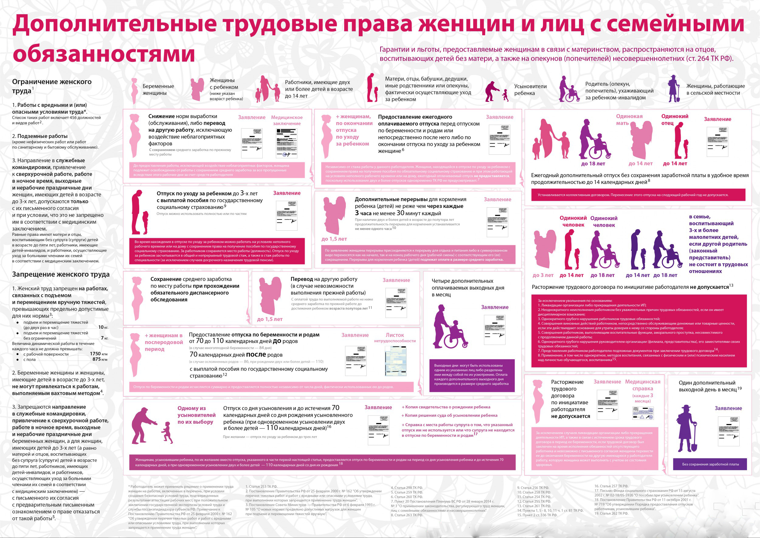 Льготы беременным - трудовые, медицинские и социальные