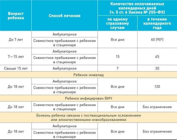 Количество оплачиваемых календарных дней больничного
