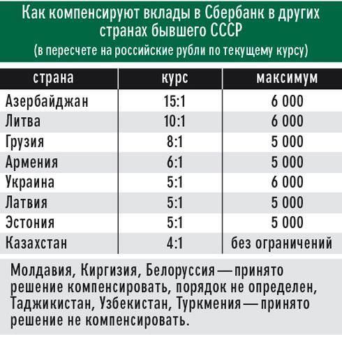 Компенсации по вкладам Сбербанка в других странах