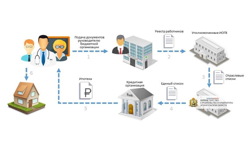 Механизм предоставления ипотечных жилищных кредитов