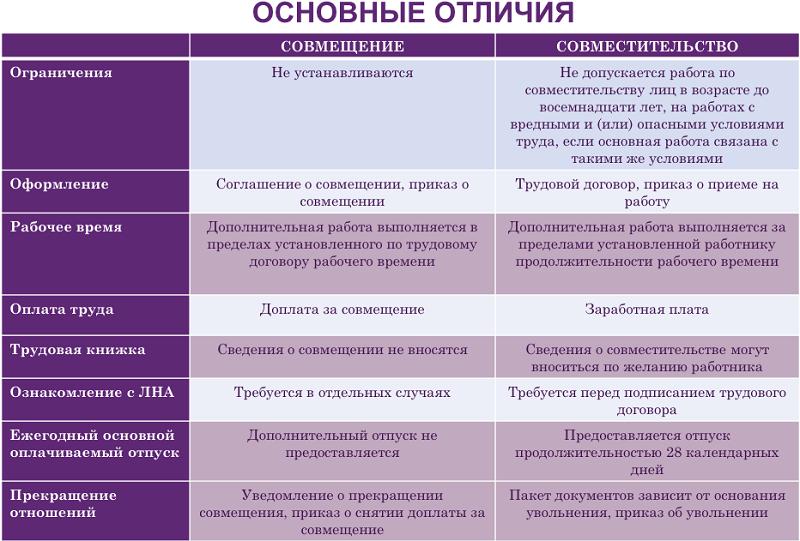 Основные различия совместительства и совмещения