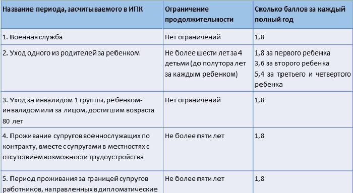 Кому положена доплата к пенсии за службу в советской армии - размер и как получить