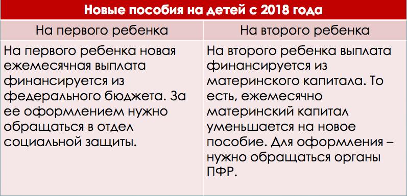 Пособия на ребенка в 2018 году