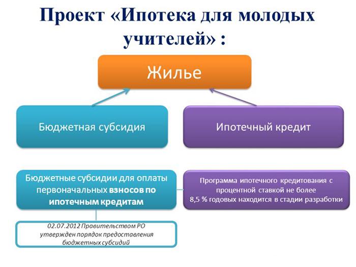 Проект «Ипотека для молодых учителей»
