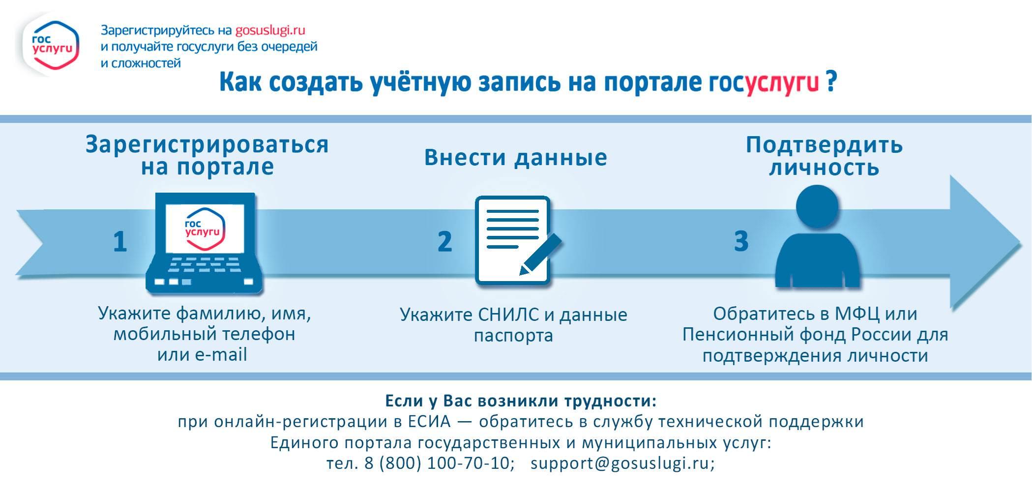 Процесс регистрации на портале Госуслуг