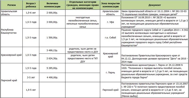 Размер компенсаций за непредоставление мест в детском саду в различных регионах