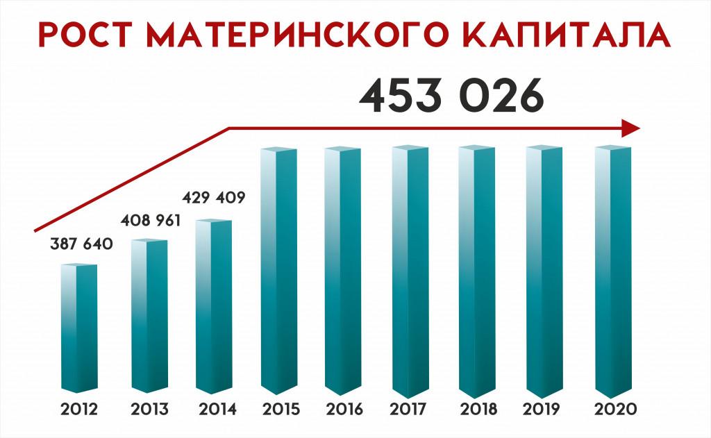 Рост суммы материнского капитала по годам