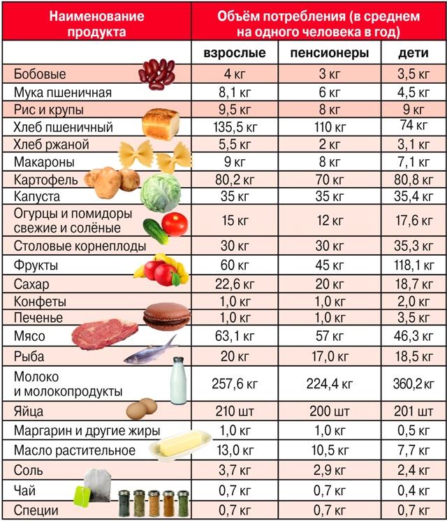 Содержание продуктовой корзины