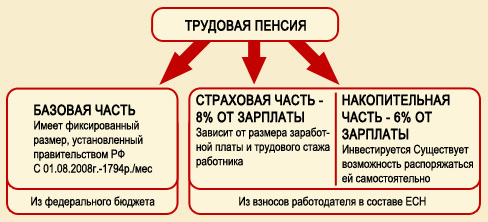Составные части трудовой пенсии