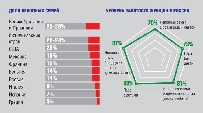 Уровень занятости женщин в России