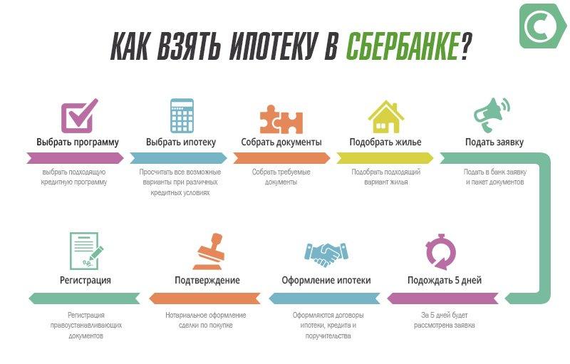 Этапы оформления ипотеки в Сбербанке