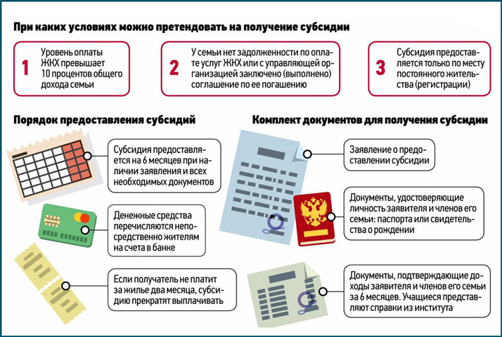 Документы для предоставления субсидии и порядок ее предоставления