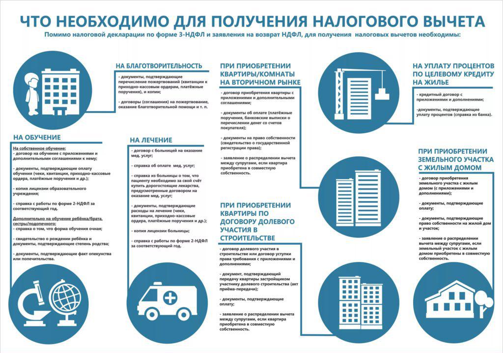 Необходимые документы для разных видов налогового вычета