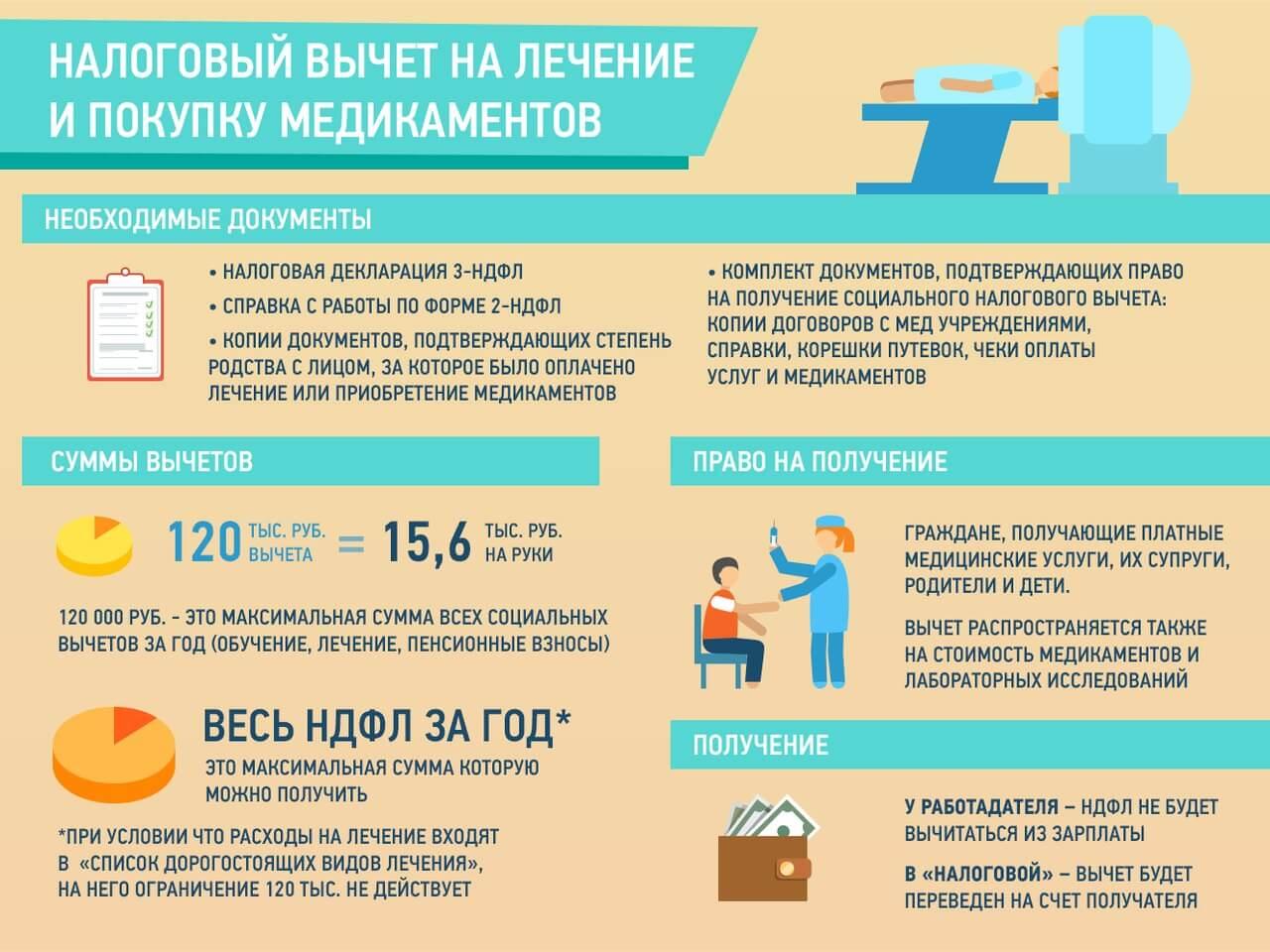 Получение налогового вычета на лечение и покупку медикаментов