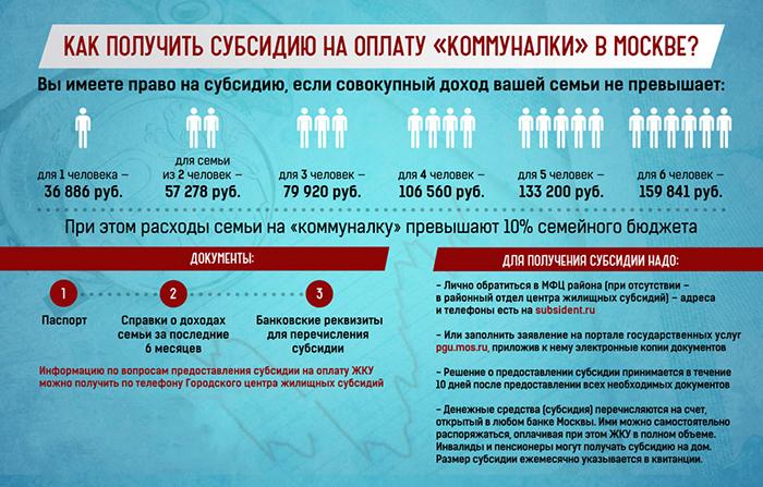 Получение субсидии на оплату ЖКХ в Москве