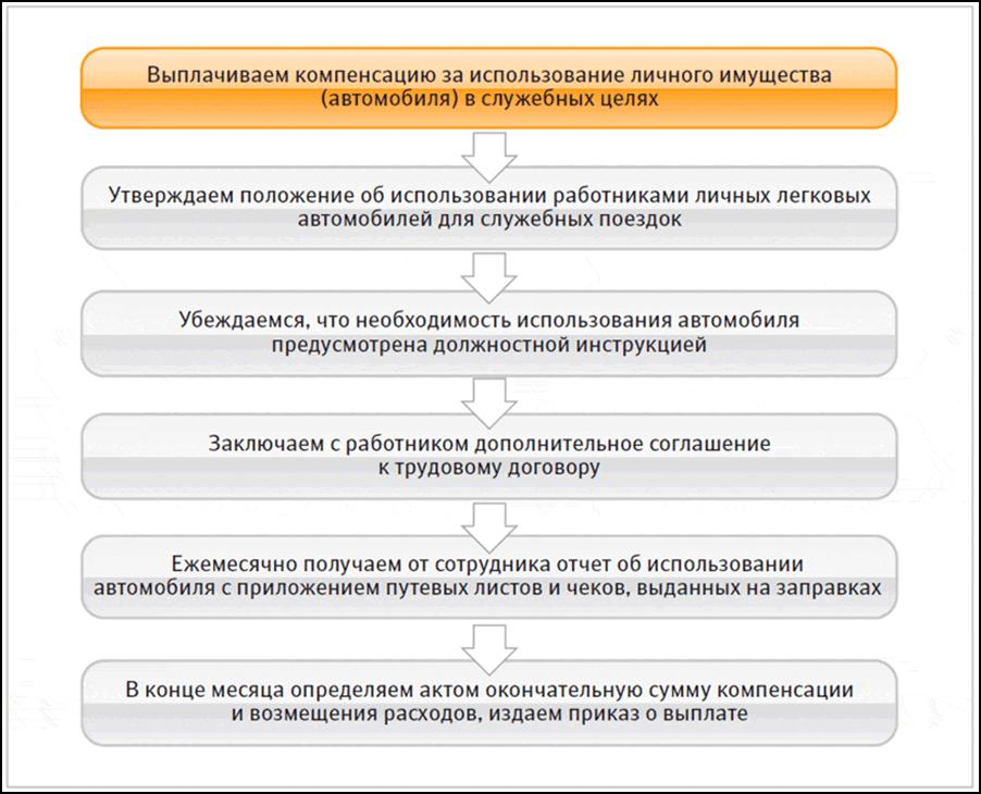 Порядок оформления и выплаты компенсации за использование в работе личного имущества