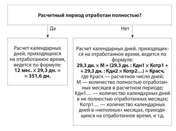 Правила расчета календарных дней, приходящихся на отработанное время