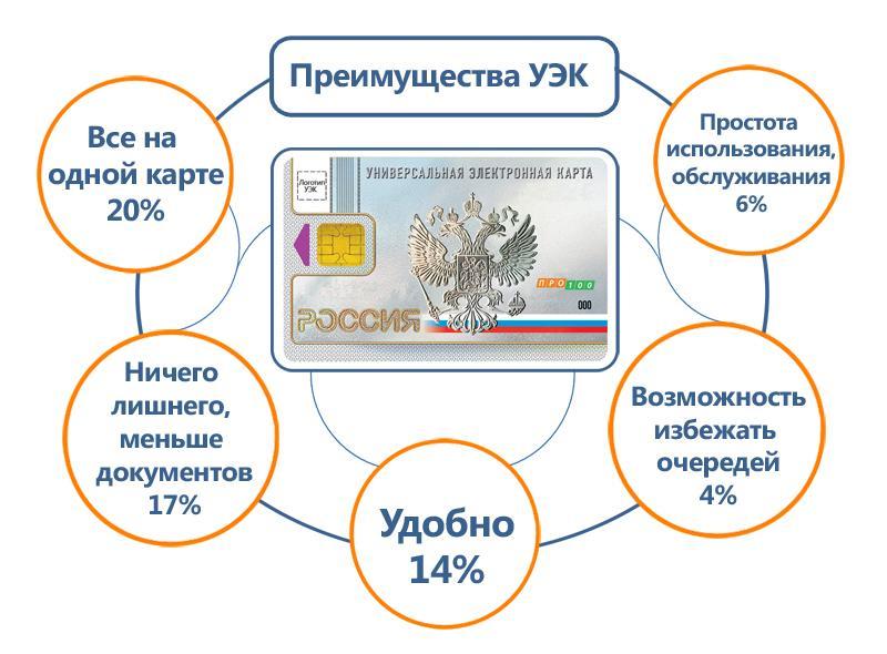 Изображение - Универсальная электронная карта гражданина рф что это такое %D0%9F%D1%80%D0%B5%D0%B8%D0%BC%D1%83%D1%89%D0%B5%D1%81%D1%82%D0%B2%D0%B0-%D0%A3%D0%AD%D0%9A