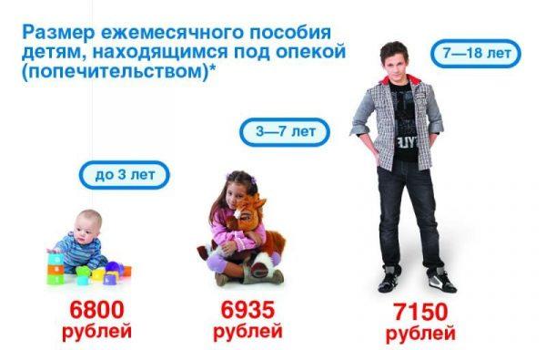 Размер выплат пособий детям, находящимся под опекой