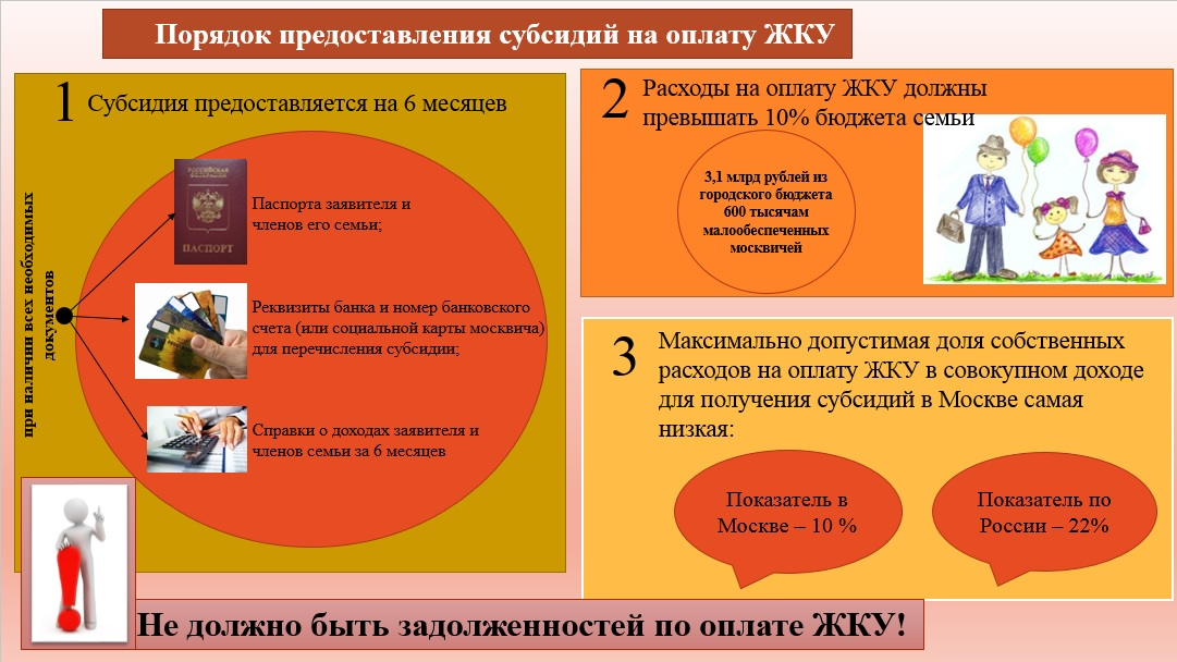 Схема предоставления субсидий на оплату ЖКХ