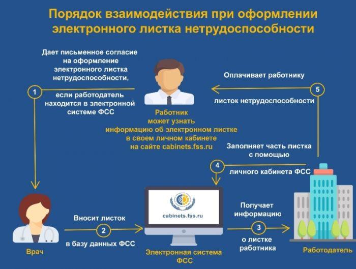 Как оформляется электронный больничный