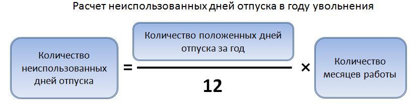 Формула расчета неиспользованных дней в году увольнения